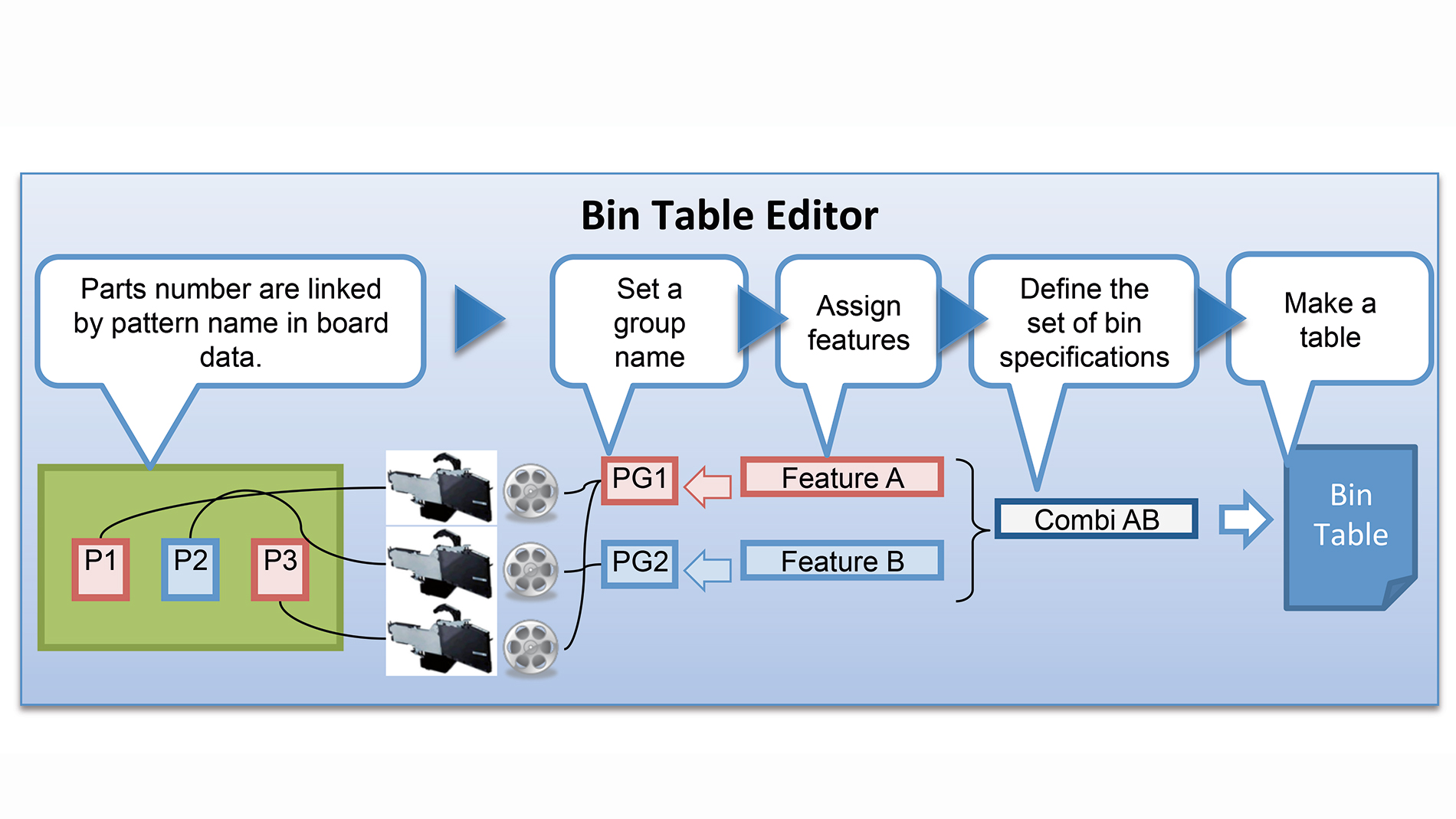 Figure 4: The BIN table editor enhances flexibility to handle unpredictable and changing inventory (Fig.: YAMAHA MOTOR EUROPE N.V.)
