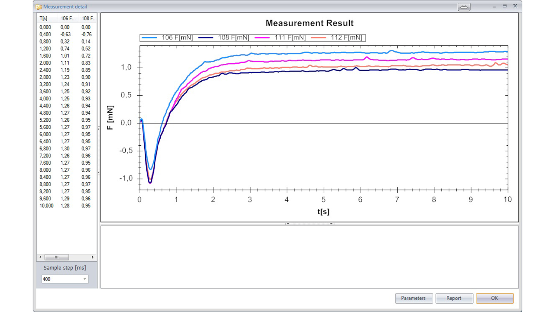 Picture 3: Example results of three measurements at a glance (Figure: Microtronic M. V. GmbH)