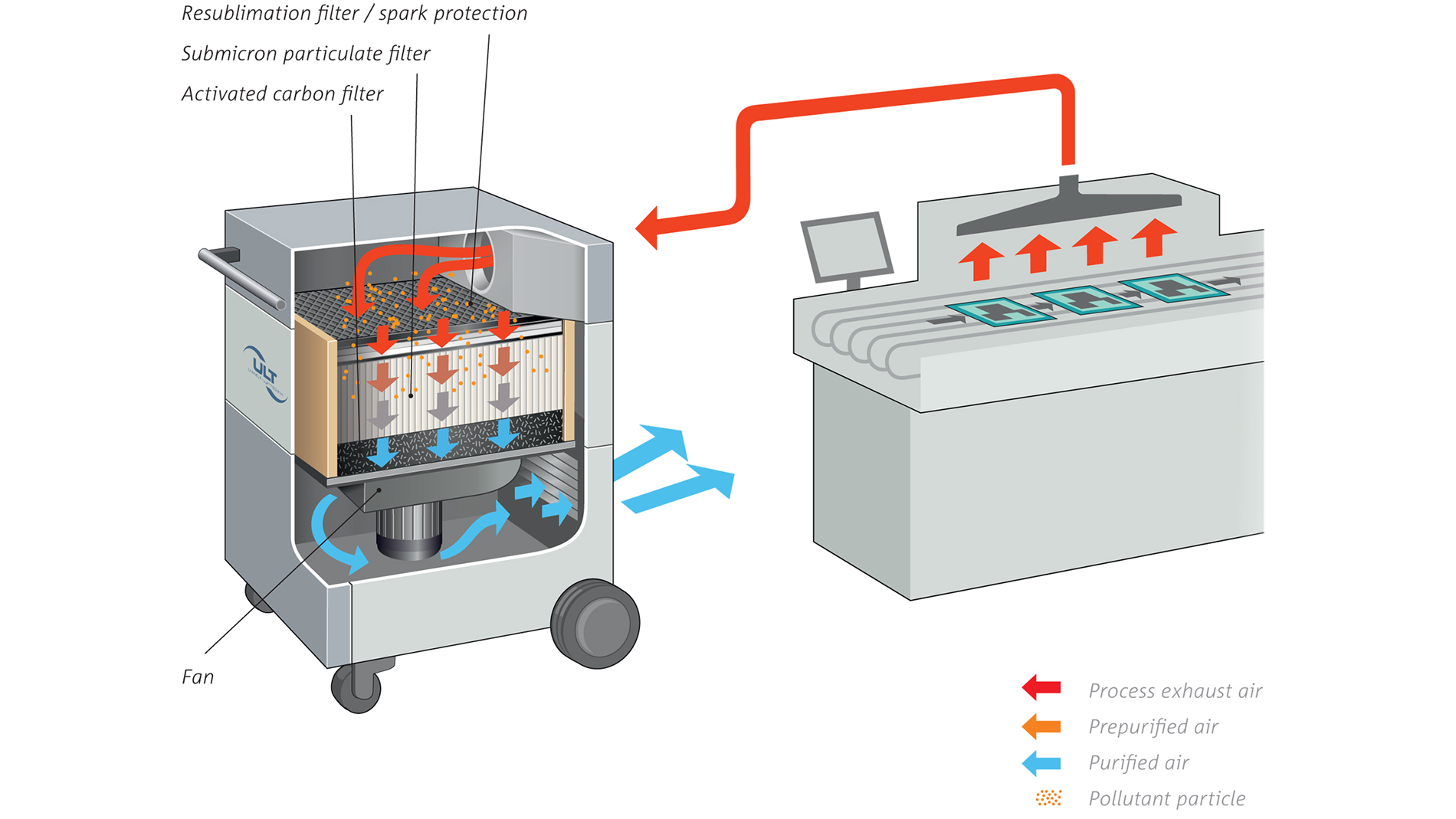 Fig. 3: Extraction system with combination filter for separation of soldering fumes (Fig.: ULT AG)